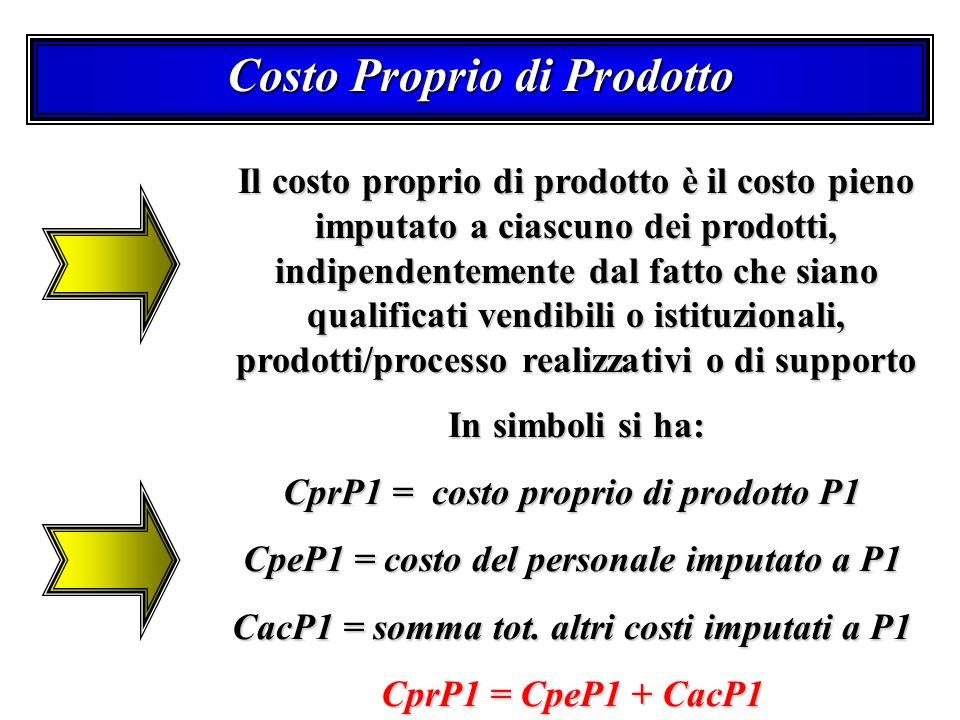 Costo Proprio di Prodotto Il costo proprio di prodotto è il costo pieno imputato a ciascuno dei prodotti, indipendentemente dal fatto che siano qualificati vendibili o istituzionali, prodotti/processo realizzativi o di supporto In simboli si ha: In simboli si ha: CprP1 = costo proprio di prodotto P1 CpeP1 = costo del personale imputato a P1 CacP1 = somma tot.