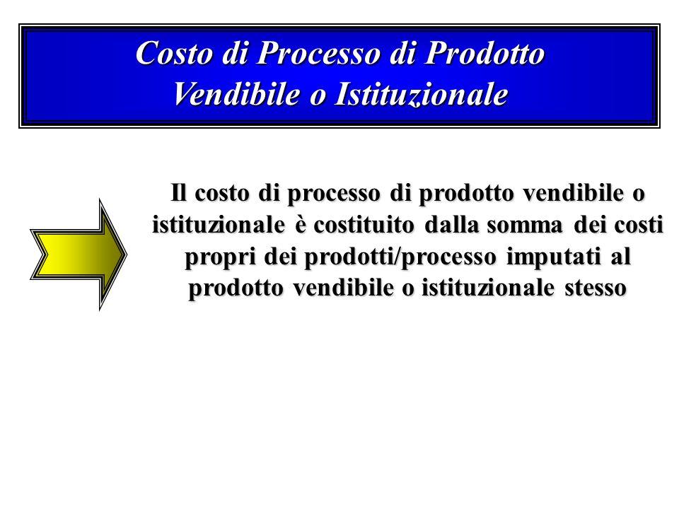 Costo di Processo di Prodotto Vendibile o Istituzionale Il costo di processo di prodotto vendibile o istituzionale è costituito dalla somma dei costi
