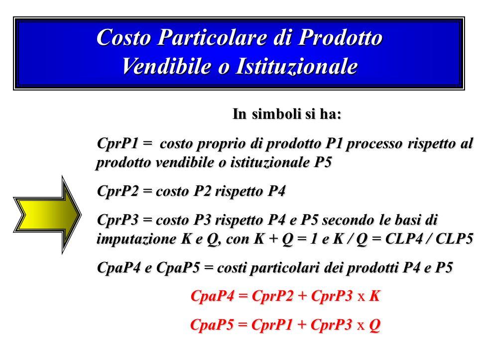 Costo Particolare di Prodotto Vendibile o Istituzionale In simboli si ha: In simboli si ha: CprP1 = costo proprio di prodotto P1 processo rispetto al prodotto vendibile o istituzionale P5 CprP2 = costo P2 rispetto P4 CprP3 = costo P3 rispetto P4 e P5 secondo le basi di imputazione K e Q, con K + Q = 1 e K / Q = CLP4 / CLP5 CpaP4 e CpaP5 = costi particolari dei prodotti P4 e P5 CpaP4 = CprP2 + CprP3 x K CpaP5 = CprP1 + CprP3 x Q