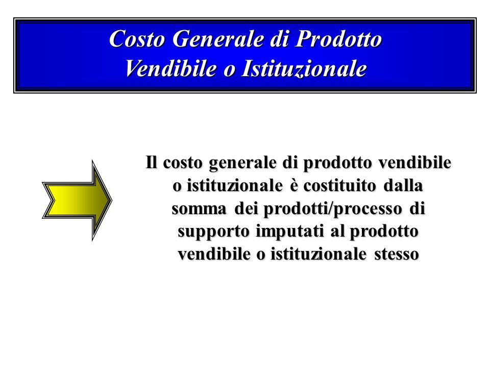 Costo Generale di Prodotto Vendibile o Istituzionale Il costo generale di prodotto vendibile o istituzionale è costituito dalla somma dei prodotti/pro