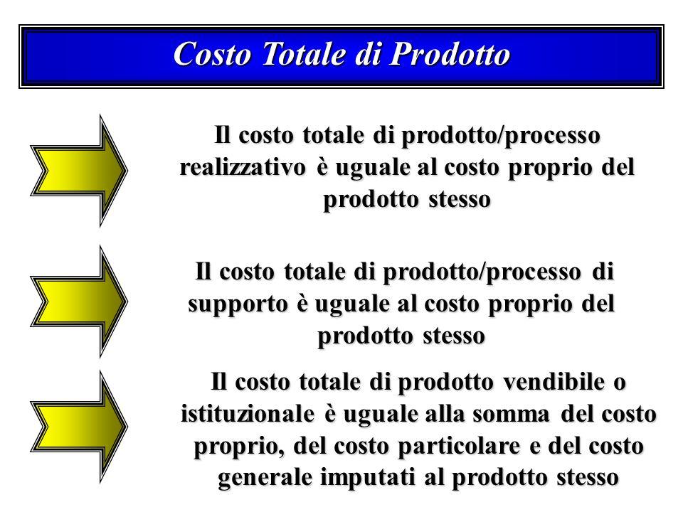 Costo Totale di Prodotto Il costo totale di prodotto/processo realizzativo è uguale al costo proprio del prodotto stesso Il costo totale di prodotto/p
