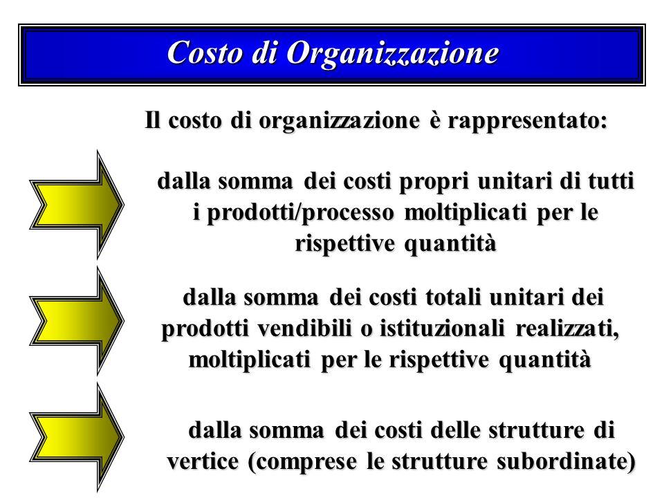 Costo di Organizzazione dalla somma dei costi propri unitari di tutti i prodotti/processo moltiplicati per le rispettive quantità dalla somma dei costi totali unitari dei prodotti vendibili o istituzionali realizzati, moltiplicati per le rispettive quantità dalla somma dei costi totali unitari dei prodotti vendibili o istituzionali realizzati, moltiplicati per le rispettive quantità dalla somma dei costi delle strutture di vertice (comprese le strutture subordinate) Il costo di organizzazione è rappresentato: