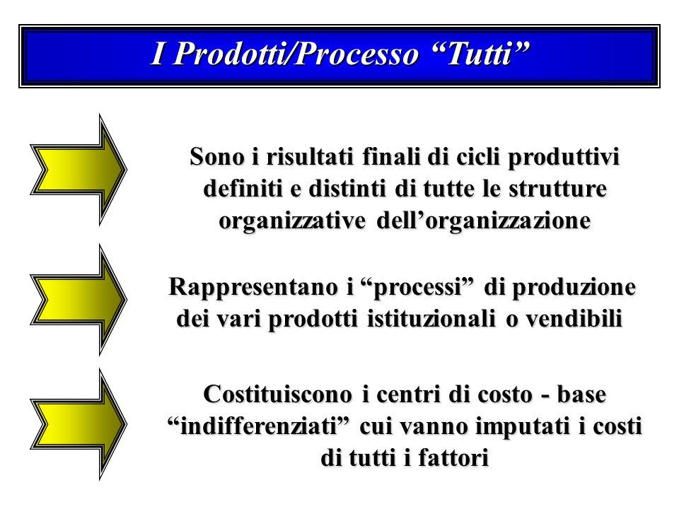 I Prodotti/Processo Tutti Sono i risultati finali di cicli produttivi definiti e distinti di tutte le strutture organizzative dellorganizzazione Rappr