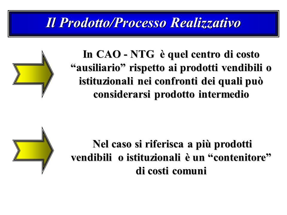 Il Prodotto/Processo Realizzativo In CAO - NTG è quel centro di costo ausiliario rispetto ai prodotti vendibili o istituzionali nei confronti dei quali può considerarsi prodotto intermedio Nel caso si riferisca a più prodotti vendibili o istituzionali è un contenitore di costi comuni Nel caso si riferisca a più prodotti vendibili o istituzionali è un contenitore di costi comuni