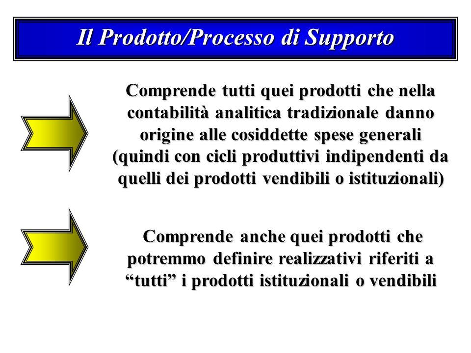 Il Prodotto/Processo di Supporto Comprende tutti quei prodotti che nella contabilità analitica tradizionale danno origine alle cosiddette spese generali (quindi con cicli produttivi indipendenti da quelli dei prodotti vendibili o istituzionali) Comprende anche quei prodotti che potremmo definire realizzativi riferiti a tutti i prodotti istituzionali o vendibili Comprende anche quei prodotti che potremmo definire realizzativi riferiti a tutti i prodotti istituzionali o vendibili