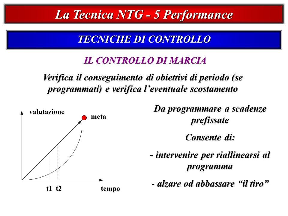 La Tecnica NTG - 5 Performance TECNICHE DI CONTROLLO IL CONTROLLO DI MARCIA Verifica il conseguimento di obiettivi di periodo (se programmati) e verifica leventuale scostamento tempo valutazione meta t1t2 Da programmare a scadenze prefissate Consente di: - intervenire per riallinearsi al programma - alzare od abbassare il tiro