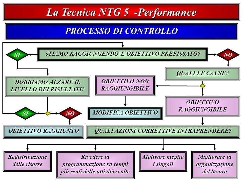 La Tecnica NTG 5 -Performance PROCESSO DI CONTROLLO STIAMO RAGGIUNGENDO LOBIETTIVO PREFISSATO.