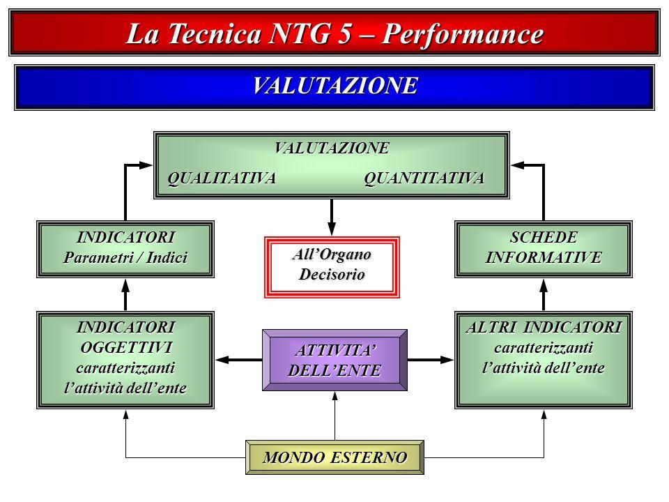 La Tecnica NTG 5 – Performance VALUTAZIONE VALUTAZIONE QUALITATIVA QUANTITATIVA QUALITATIVA QUANTITATIVA ATTIVITA DELLENTE INDICATORI Parametri / Indici SCHEDE INFORMATIVE ALTRI INDICATORI caratterizzanti lattività dellente INDICATORI OGGETTIVI caratterizzanti lattività dellente MONDO ESTERNO AllOrgano Decisorio
