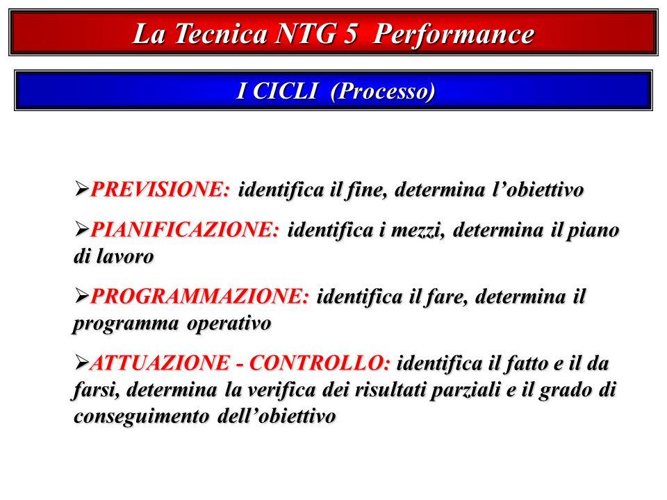 La Tecnica NTG 5 Performance I CICLI (Processo) I CICLI (Processo) PREVISIONE: identifica il fine, determina lobiettivo PREVISIONE: identifica il fine, determina lobiettivo PIANIFICAZIONE: identifica i mezzi, determina il piano di lavoro PIANIFICAZIONE: identifica i mezzi, determina il piano di lavoro PROGRAMMAZIONE: identifica il fare, determina il programma operativo PROGRAMMAZIONE: identifica il fare, determina il programma operativo ATTUAZIONE - CONTROLLO: identifica il fatto e il da farsi, determina la verifica dei risultati parziali e il grado di conseguimento dellobiettivo ATTUAZIONE - CONTROLLO: identifica il fatto e il da farsi, determina la verifica dei risultati parziali e il grado di conseguimento dellobiettivo
