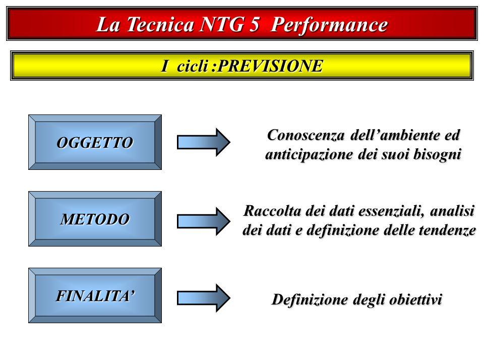 La Tecnica NTG 5 Performance I cicli :PREVISIONE OGGETTO METODO FINALITA Conoscenza dellambiente ed anticipazione dei suoi bisogni Raccolta dei dati essenziali, analisi dei dati e definizione delle tendenze Definizione degli obiettivi