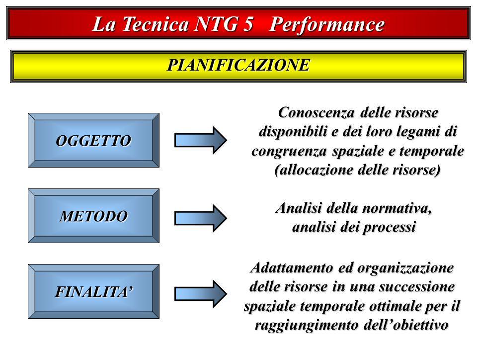 La Tecnica NTG 5 Performance PIANIFICAZIONE OGGETTO METODO FINALITA Conoscenza delle risorse disponibili e dei loro legami di congruenza spaziale e temporale (allocazione delle risorse) Analisi della normativa, analisi dei processi Adattamento ed organizzazione delle risorse in una successione spaziale temporale ottimale per il raggiungimento dellobiettivo