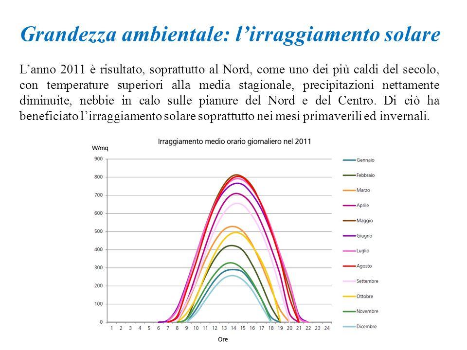 Grandezza ambientale: lirraggiamento solare Lanno 2011 è risultato, soprattutto al Nord, come uno dei più caldi del secolo, con temperature superiori