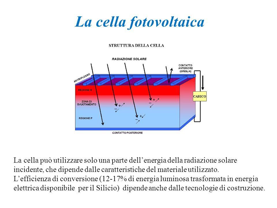 La cella fotovoltaica La cella può utilizzare solo una parte dellenergia della radiazione solare incidente, che dipende dalle caratteristiche del mate