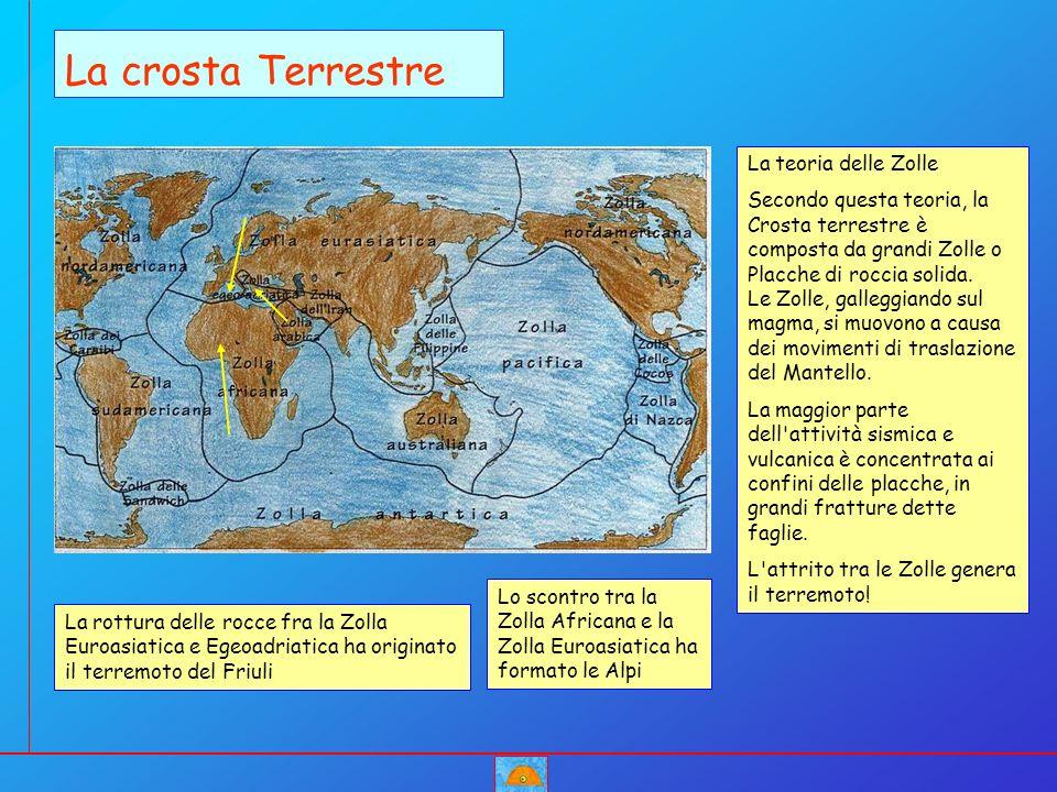 La crosta Terrestre La teoria delle Zolle Secondo questa teoria, la Crosta terrestre è composta da grandi Zolle o Placche di roccia solida. Le Zolle,