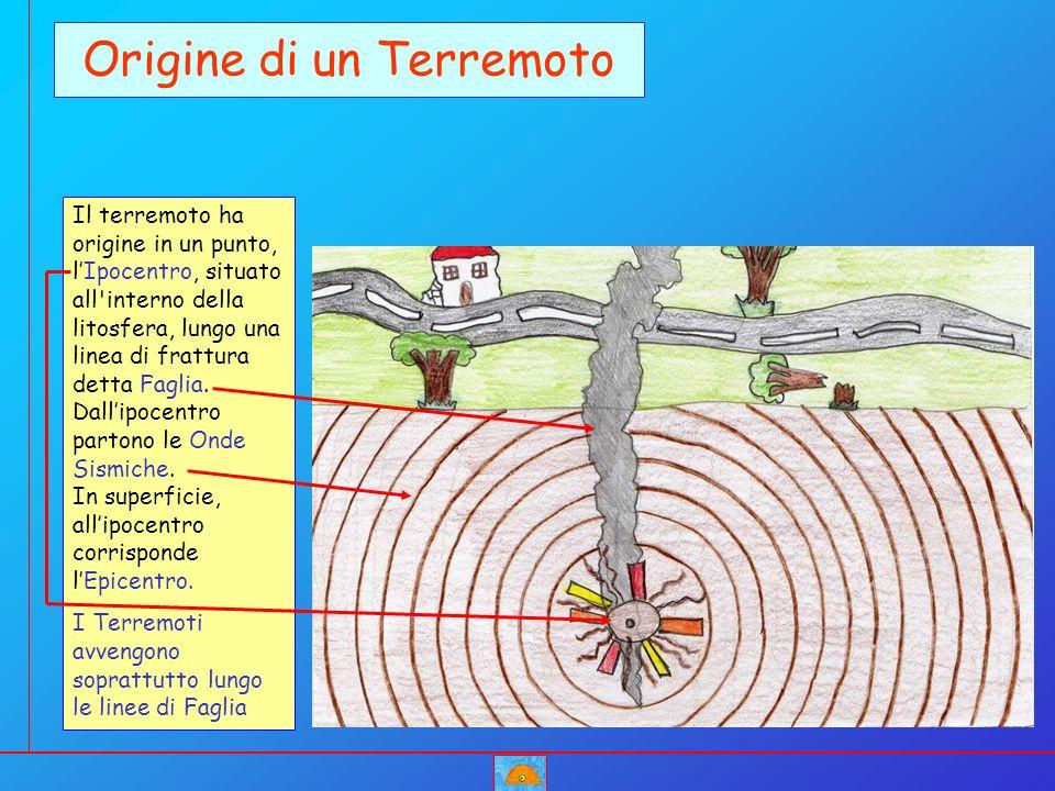 Origine di un Terremoto Il terremoto ha origine in un punto, lIpocentro, situato all'interno della litosfera, lungo una linea di frattura detta Faglia