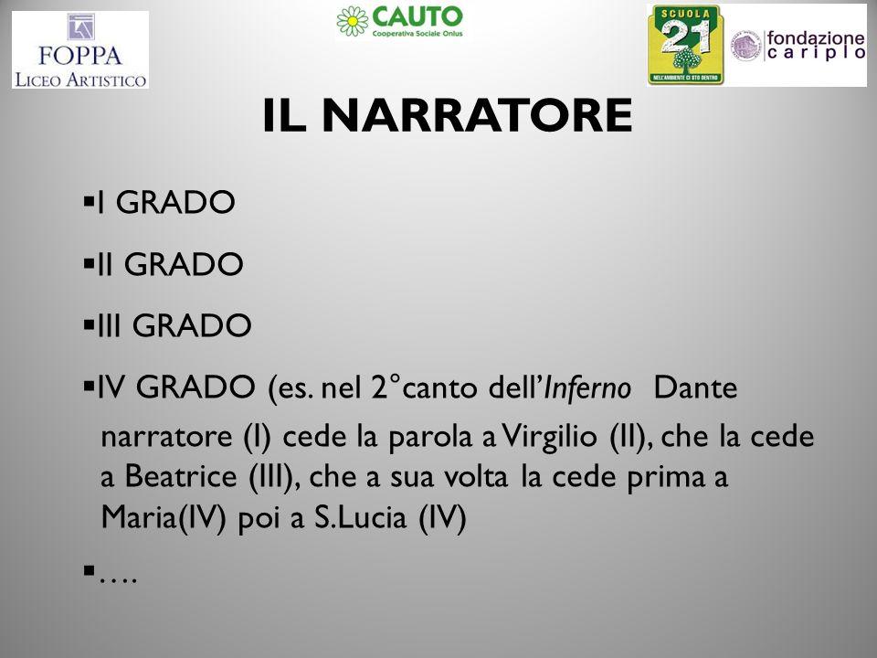 IL NARRATORE I GRADO II GRADO III GRADO IV GRADO (es. nel 2°canto dellInferno Dante narratore (I) cede la parola a Virgilio (II), che la cede a Beatri