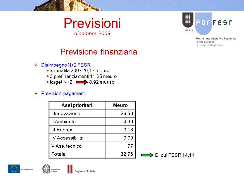 Previsioni dicembre 2009 Previsione finanziaria Disimpegno N+2 FESR annualità 2007 20,17 meuro 3 prefinanziamenti 11,25 meuro target N+2 8,92 meuro Previsioni pagamenti Assi prioritariMeuro I Innovazione26,56 II Ambiente4,30 III Energia0,13 IV Accessibilità0,00 V Ass.