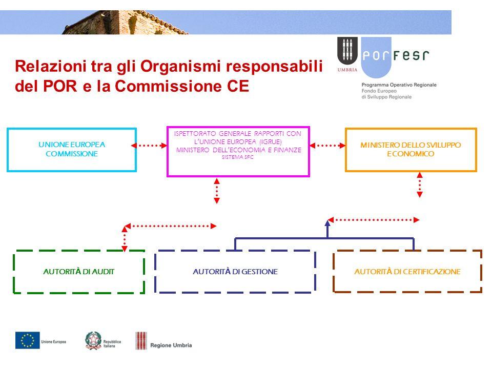 UNIONE EUROPEA COMMISSIONE AUTORIT À DI GESTIONEAUTORIT À DI CERTIFICAZIONEAUTORIT À DI AUDIT ISPETTORATO GENERALE RAPPORTI CON L UNIONE EUROPEA (IGRUE) MINISTERO DELL ECONOMIA E FINANZE SISTEMA SFC MINISTERO DELLO SVILUPPO ECONOMICO Relazioni tra gli Organismi responsabili del POR e la Commissione CE