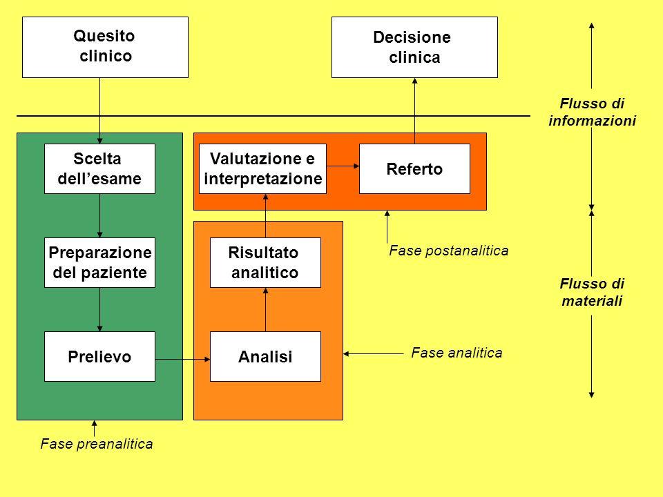 Quesito clinico Scelta dellesame Preparazione del paziente PrelievoAnalisi Risultato analitico Valutazione e interpretazione Referto Decisione clinica