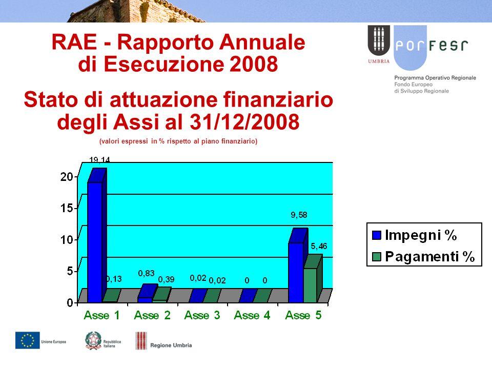 RAE - Rapporto Annuale di Esecuzione 2008 Stato di attuazione finanziario degli Assi al 31/12/2008 (valori espressi in % rispetto al piano finanziario)