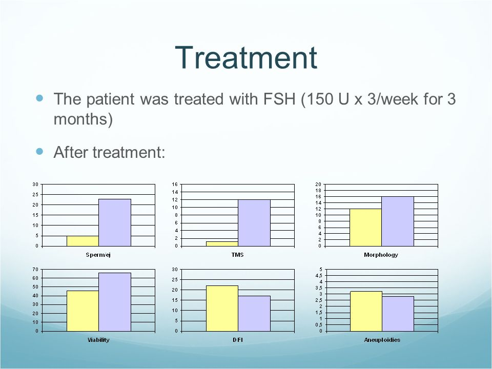 Treatment The patient was treated with FSH (150 U x 3/week for 3 months) After treatment: