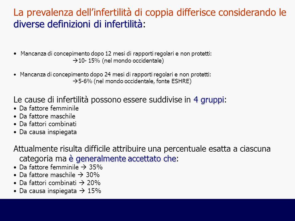 diverse definizioni di infertilità La prevalenza dellinfertilità di coppia differisce considerando le diverse definizioni di infertilità: Mancanza di concepimento dopo 12 mesi di rapporti regolari e non protetti: 10- 15% (nel mondo occidentale) Mancanza di concepimento dopo 24 mesi di rapporti regolari e non protetti: 5-6% (nel mondo occidentale, fonte ESHRE) 4 gruppi Le cause di infertilità possono essere suddivise in 4 gruppi: Da fattore femminile Da fattore maschile Da fattori combinati Da causa inspiegata è generalmente accettato che Attualmente risulta difficile attribuire una percentuale esatta a ciascuna categoria ma è generalmente accettato che: Da fattore femminile 35% Da fattore maschile 30% Da fattori combinati 20% Da causa inspiegata 15%