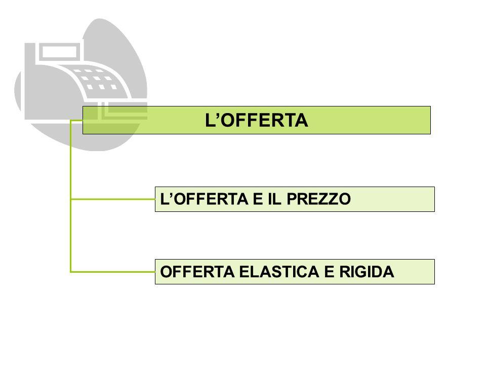 LOFFERTA LOFFERTA E IL PREZZO OFFERTA ELASTICA E RIGIDA