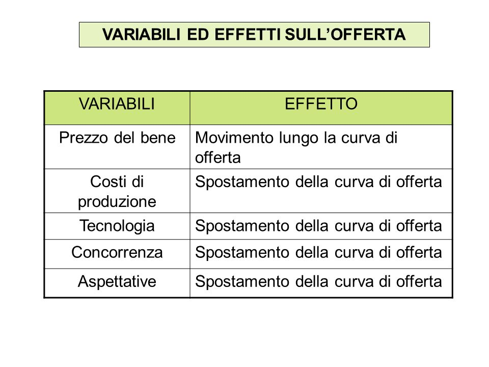 VARIABILI ED EFFETTI SULLOFFERTA VARIABILIEFFETTO Prezzo del beneMovimento lungo la curva di offerta Costi di produzione Spostamento della curva di of