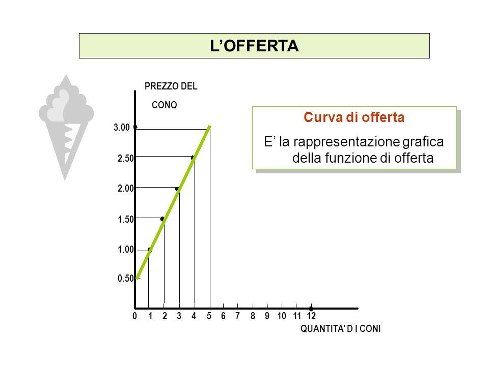 LOFFERTA PREZZO DEL CONO 1.50 2.00 2.50 3.00 1.00 0.50 0123456789101112 QUANTITA D I CONI Curva di offerta E la rappresentazione grafica della funzione di offerta Curva di offerta E la rappresentazione grafica della funzione di offerta