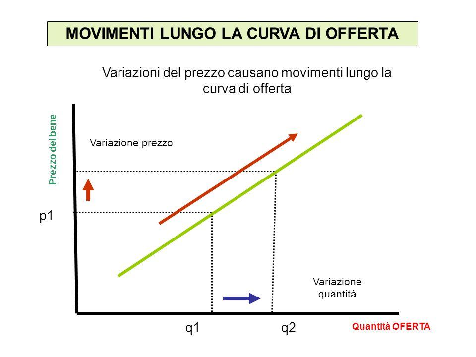 MOVIMENTI LUNGO LA CURVA DI OFFERTA Quantità OFERTA Prezzo del bene p1 q1q2 Variazione prezzo Variazione quantità Variazioni del prezzo causano movimenti lungo la curva di offerta