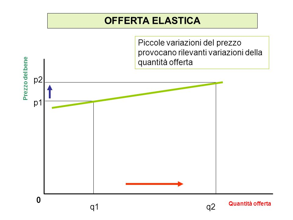 OFFERTA ELASTICA 0 Piccole variazioni del prezzo provocano rilevanti variazioni della quantità offerta Prezzo del bene Quantità offerta p2 p1 q1q2