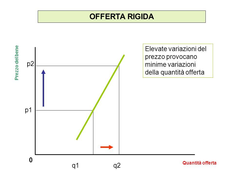OFFERTA RIGIDA 0 Elevate variazioni del prezzo provocano minime variazioni della quantità offerta Prezzo del bene Quantità offerta p2 p1 q1q2