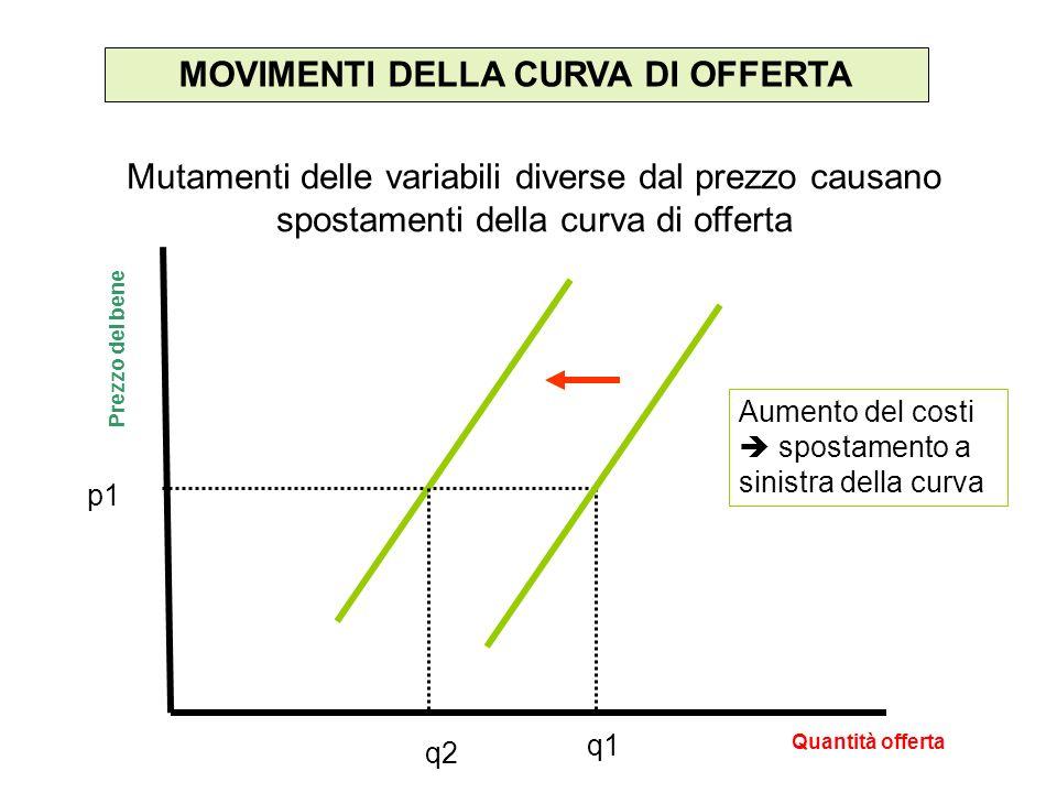 MOVIMENTI DELLA CURVA DI OFFERTA Mutamenti delle variabili diverse dal prezzo causano spostamenti della curva di offerta Quantità offerta Prezzo del bene Aumento del costi spostamento a sinistra della curva p1 q1 q2