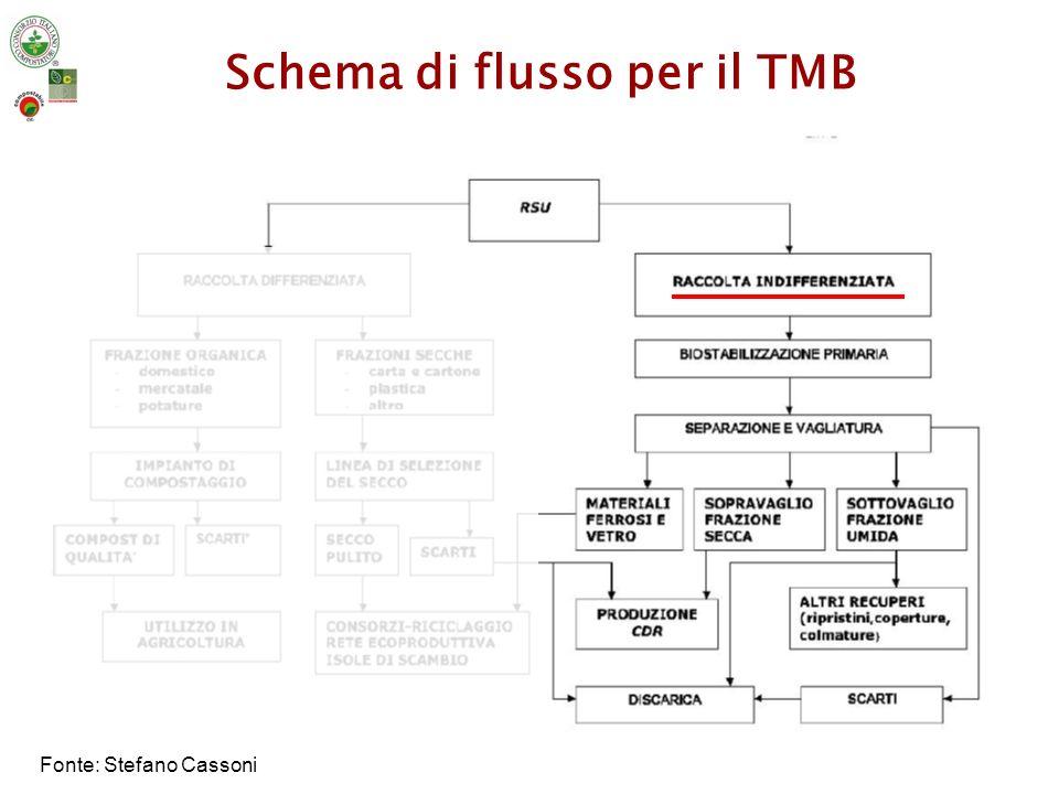 Tipologia di TMB Flussi differenziatiFlusso unico dal TMB differenziato si ottiene la Frazione Organica Stabilizzata FOS