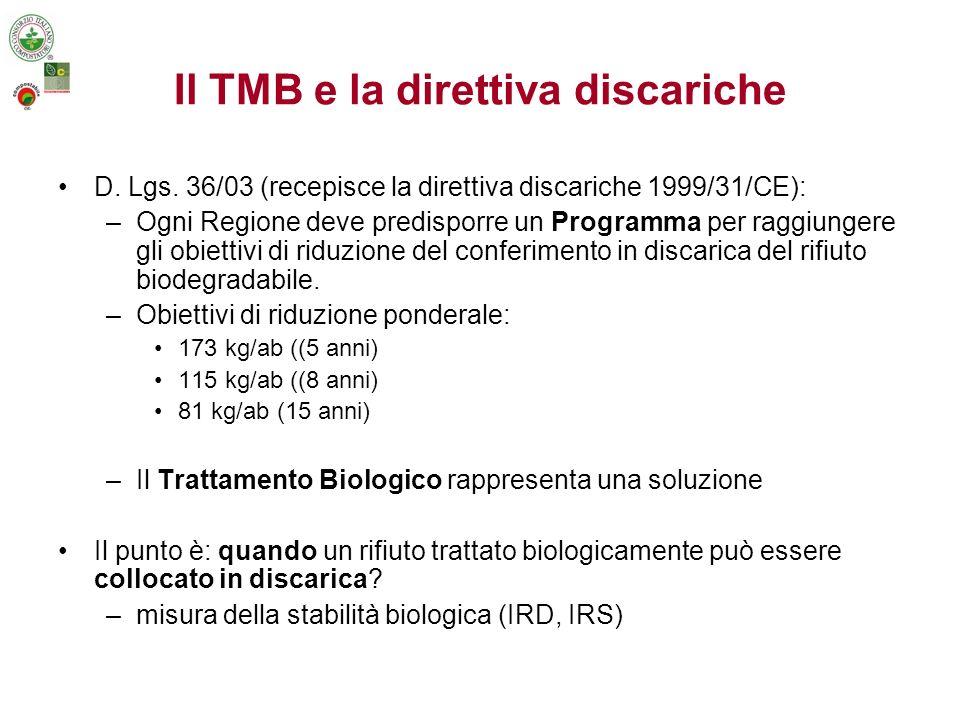 Documento Interregionale del 24/3/04 I punti chiave sono: –la FOS Stabilizzata ha limitatissime applicazioni –il TMB dovrebbe essere considerato solo come una soluzione temporanea in attesa della crescita ed affermazione della Raccolta Differenziata e della costruzione di impianti di trattamento termico (si raccomanda anche la conversione, ove possibile, al compostaggio di qualità) –i prodotti del TMB sono non biodegradabili quando biologicamente stabili = indice di respirazione (dinamico e statico).