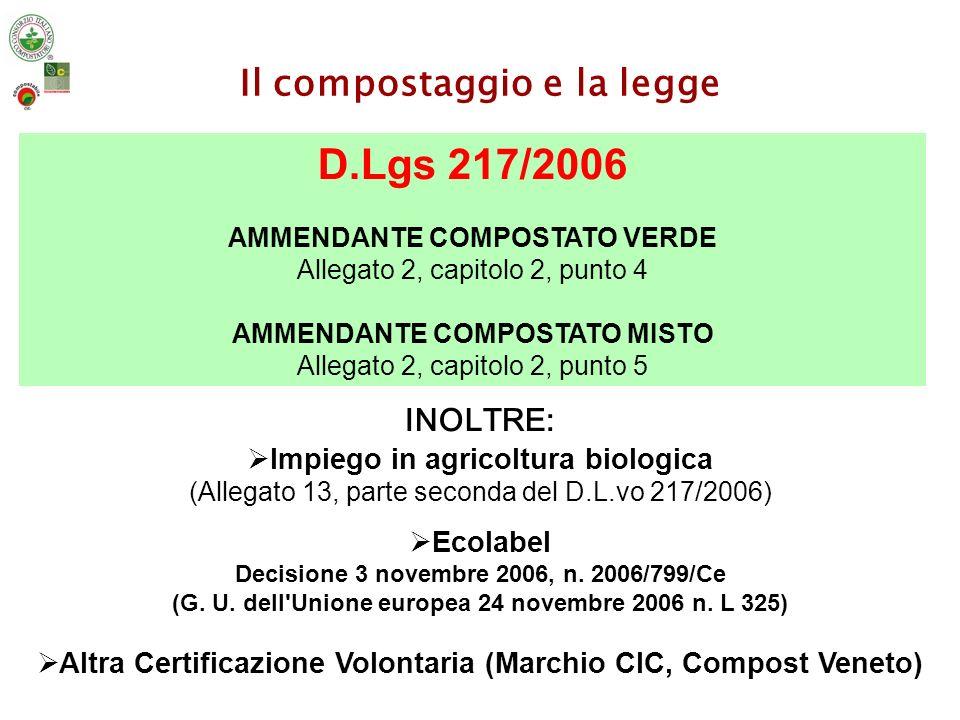 Compostaggio: Italia e in Umbria - 2006 I numeri indice del sistema compostaggio nel 2006 (elaborati da Rapporto Rifiuti APAT-ONR 2007) ItaliaUmbria N° impianti di compostaggio2373 Scarto organico trattato -Scarto organico alimentare (umido) differenziato conferito - Scarto vegetale (verde) differenziato conferito 3.186.000 t 1.184.079 t 1.076.503 t 121.778 t 17.826 t 12.900 t Fanghi da depurazione e agroindustriali925.000 t91.052 t Stima del compost prodotto1.300.000 t54.937 t RESA CIRCA 40%CIRCA 45% In Umbria si composta al 66% rispetto la capacità impiantistica