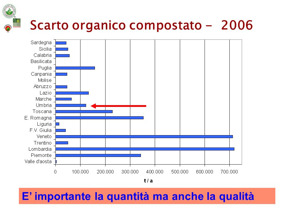 Tipologia dei prodotti in uscita dagli impianti di compostaggio - 2006 elaborati da Rapporto Rifiuti APAT-ONR 2007