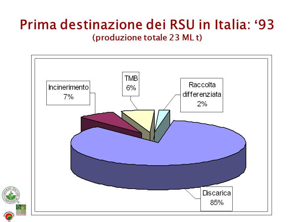 Prima destinazione dei RSU in Italia: 04 (produzione totale 31 ML t)