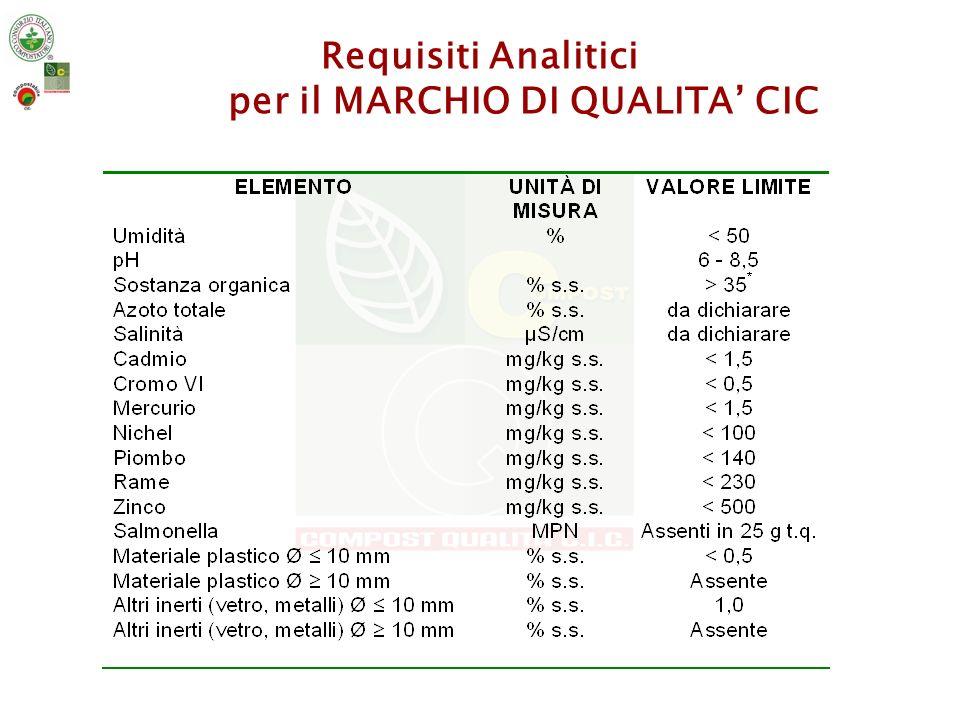 Impianti Associati con Marchio di Qualità CIC - 2008 ACEA PINEROLESE Torino AMA Roma AZIENDA AGR.