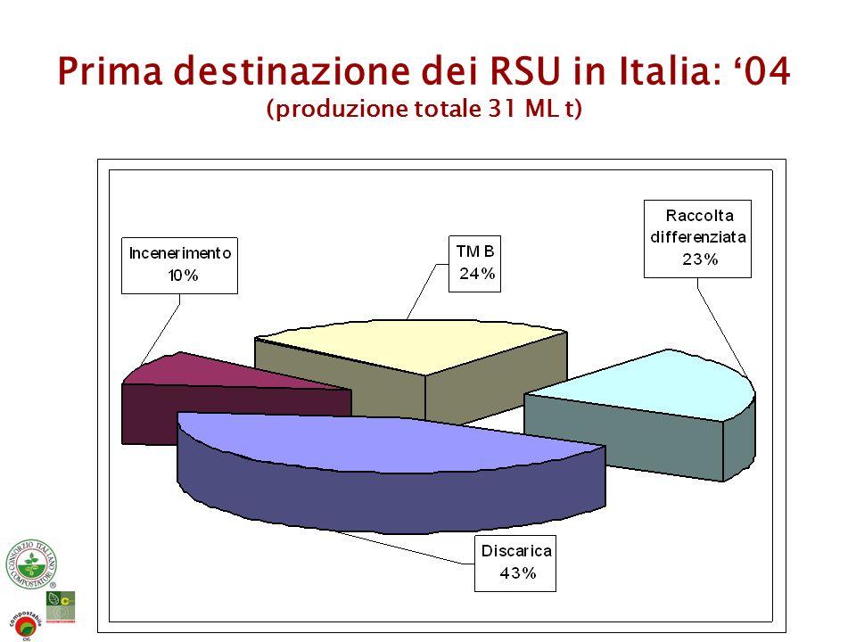 Destinazione dell RSU residuo in Italia: 04 (produzione totale 24 ML t)