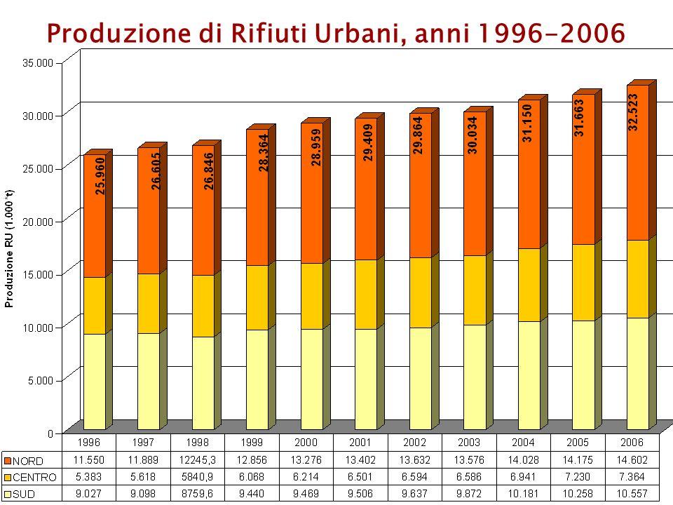 Gestione RU in Italia - 2006 trattamenti biologici elaborati da Rapporto Rifiuti APAT-ONR 2007