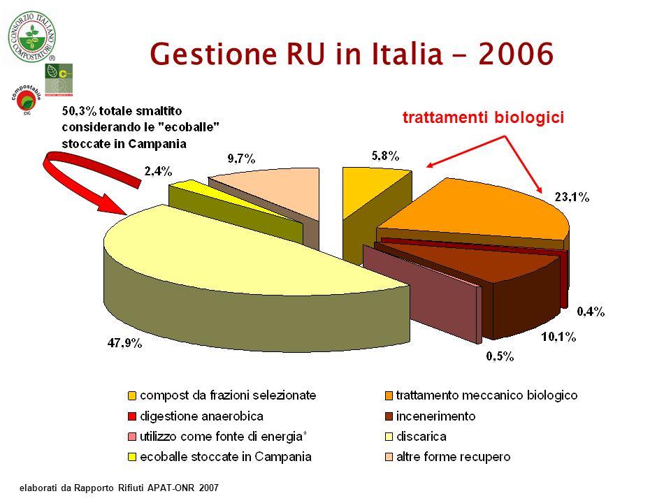 Umbria – Rifiuti Urbani 2006 Fonte APAT Rapporto 2007 Indicatori: Abitanti 872.967 Rifiuti totali (t) 577.332 Prod.