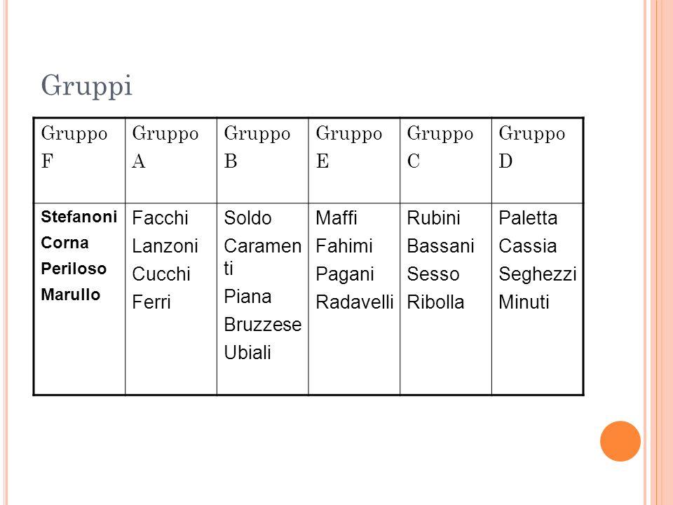 Gruppi Gruppo F Gruppo A Gruppo B Gruppo E Gruppo C Gruppo D Stefanoni Corna Periloso Marullo Facchi Lanzoni Cucchi Ferri Soldo Caramen ti Piana Bruzz