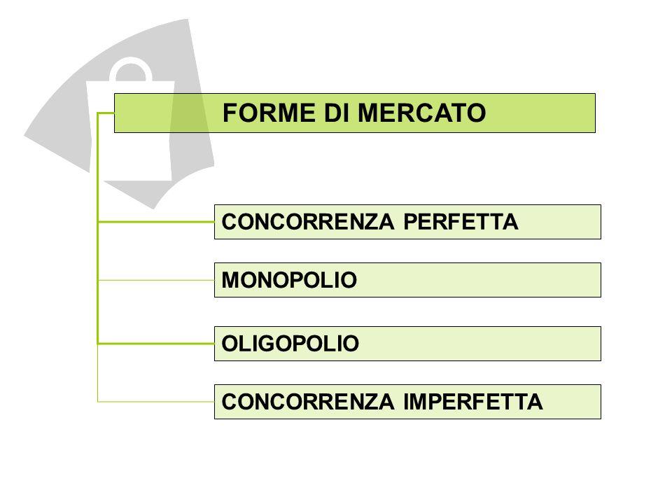 FORME DI MERCATO CONCORRENZA PERFETTA OLIGOPOLIO CONCORRENZA IMPERFETTA MONOPOLIO