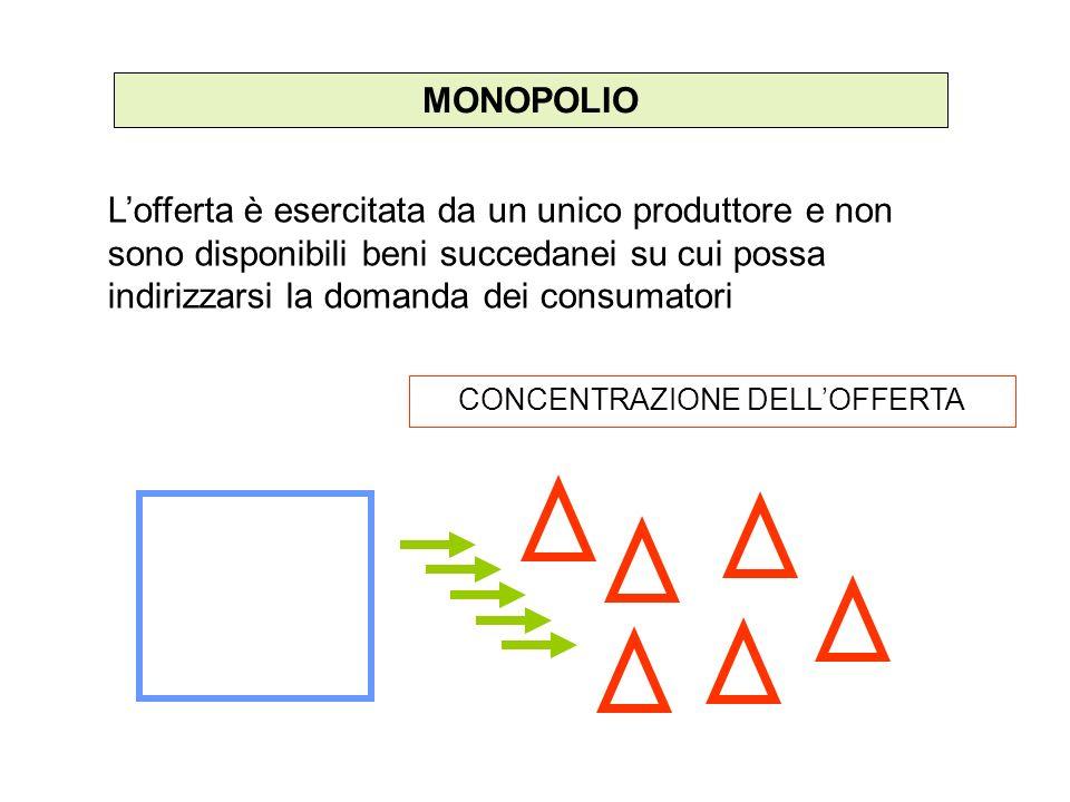 MONOPOLIO CONCENTRAZIONE DELLOFFERTA Lofferta è esercitata da un unico produttore e non sono disponibili beni succedanei su cui possa indirizzarsi la domanda dei consumatori