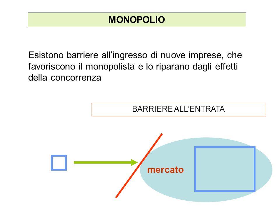 MONOPOLIO Esistono barriere allingresso di nuove imprese, che favoriscono il monopolista e lo riparano dagli effetti della concorrenza BARRIERE ALLENTRATA mercato