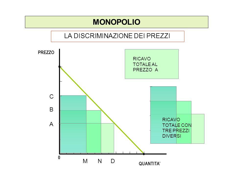 MONOPOLIO LA DISCRIMINAZIONE DEI PREZZI PREZZO 0 QUANTITA MND A B C RICAVO TOTALE AL PREZZO A RICAVO TOTALE CON TRE PREZZI DIVERSI