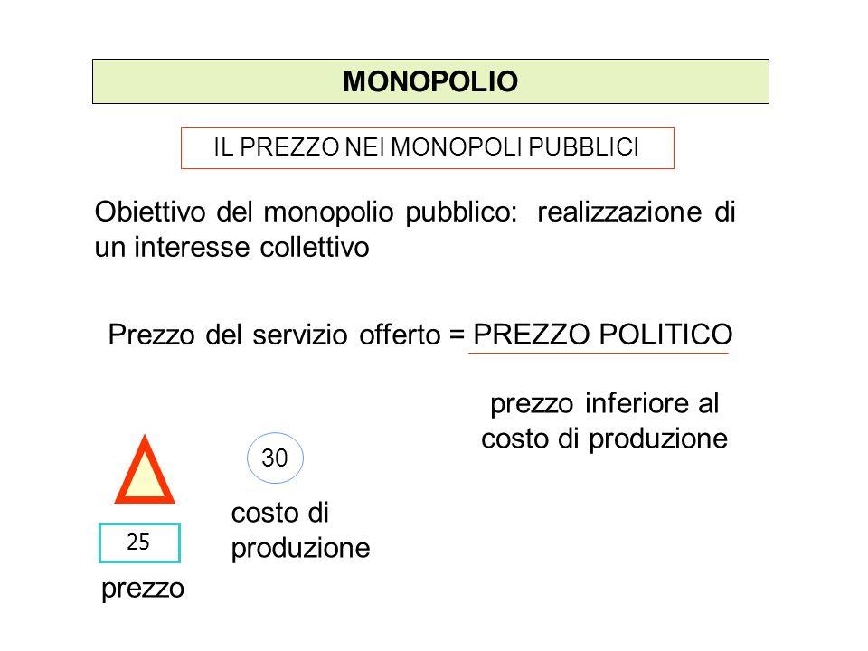 MONOPOLIO IL PREZZO NEI MONOPOLI PUBBLICI Obiettivo del monopolio pubblico: realizzazione di un interesse collettivo 25 Prezzo del servizio offerto =