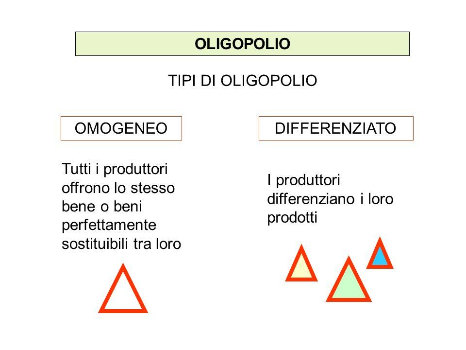 OLIGOPOLIO TIPI DI OLIGOPOLIO OMOGENEODIFFERENZIATO Tutti i produttori offrono lo stesso bene o beni perfettamente sostituibili tra loro I produttori differenziano i loro prodotti