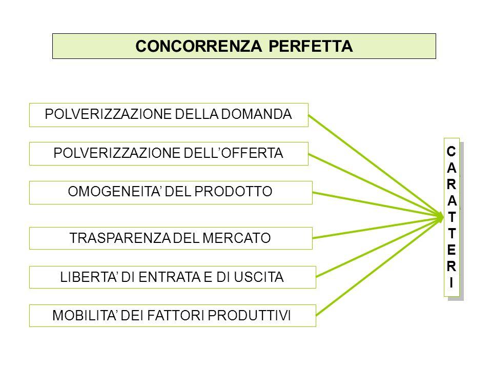 CONCORRENZA PERFETTA POLVERIZZAZIONE DELLOFFERTA POLVERIZZAZIONE DELLA DOMANDA LIBERTA DI ENTRATA E DI USCITA OMOGENEITA DEL PRODOTTO TRASPARENZA DEL MERCATO CARATTERICARATTERI CARATTERICARATTERI MOBILITA DEI FATTORI PRODUTTIVI